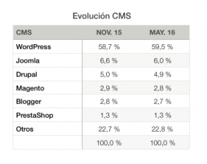 datos-wp-evolucion-cms