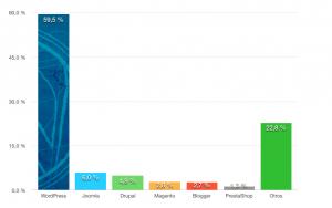 grafico-barras-cuota-mercado-WordPress-cms-2016
