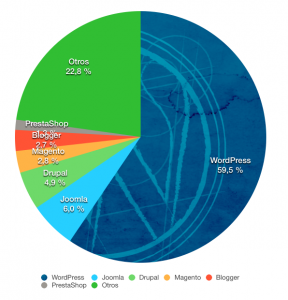 grafico-cuota-mercado-WordPress-cms-2016