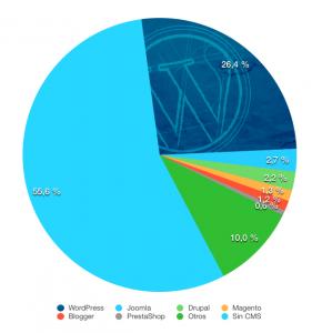 grafico-cuota-mercado-WordPress-todo-internet-2016
